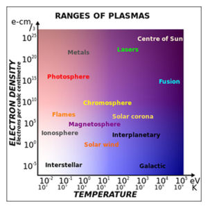 Plasma according to temperature and electron density