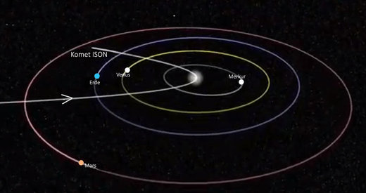 Orbit Komet ISON