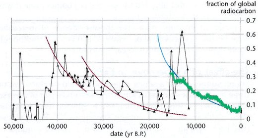 Carbon 14 calibration data chart