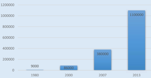 Number of known asteroids (1980–2013)