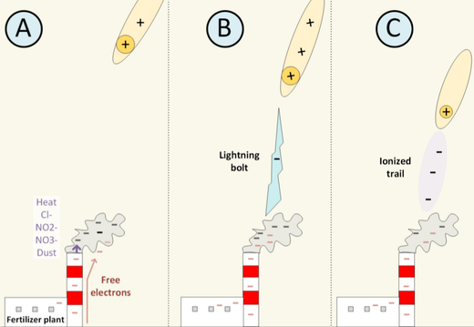 Figure 85: Electric interactions between a meteor and a power plant