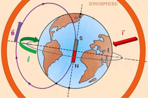 Figure 90: The electrically driven spin of the Earth