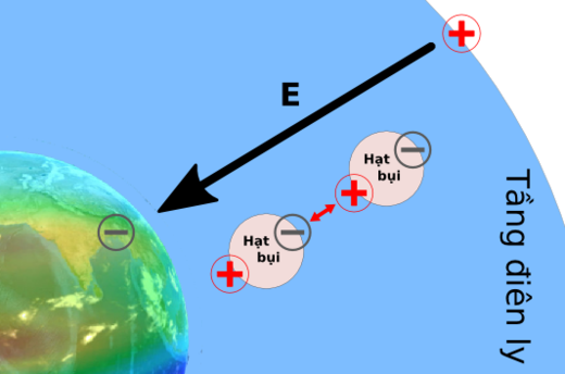 Figure 92: Polarization of dust particles in the Earth's atmosphere