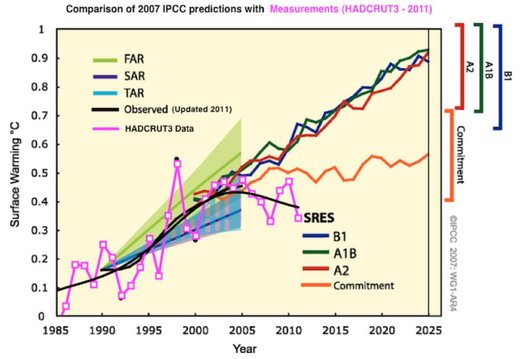 Warming as predicted by the IPCC vs. observed cooling.