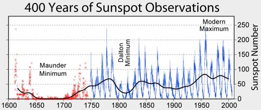 Figure 110: Solar activity during the Maunder Minimum