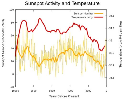 Figure 112: Sunspot number vs. average temperature over a 10,000-year span