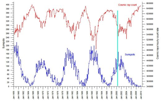 Figure 115: Number of sunspots (blue curve) vs. cosmic ray count (red curve) over the 1958–2010 period.