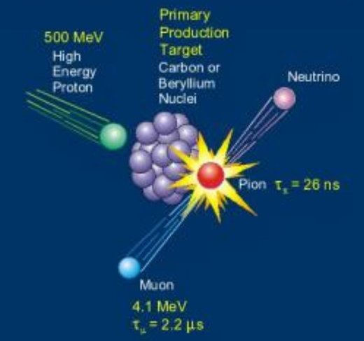 Figure 116: A collision between a proton (green ball – primary cosmic ray) and an atmospheric particle (purple ball cluster – carbon or beryllium) forms a muon (blue ball).