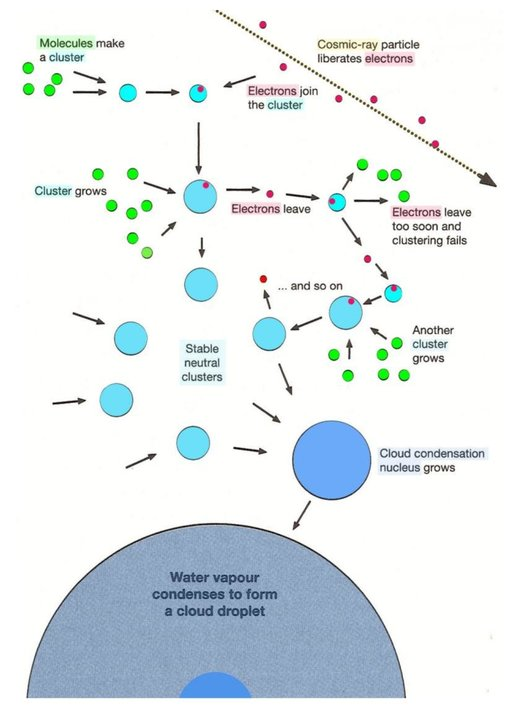 Figure 117: Electrons are the main catalysts of molecular clustering, i.e. cloud droplet formation.