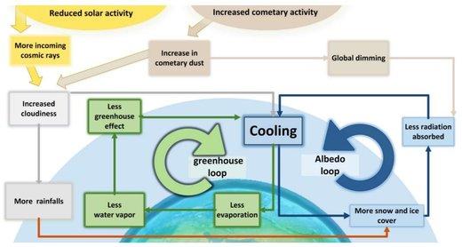 Figure 121: The interacting greenhouse feedback loop and albedo feedback loop