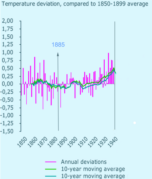 Figure 123: Average temperatures and deviation (1850–1940)