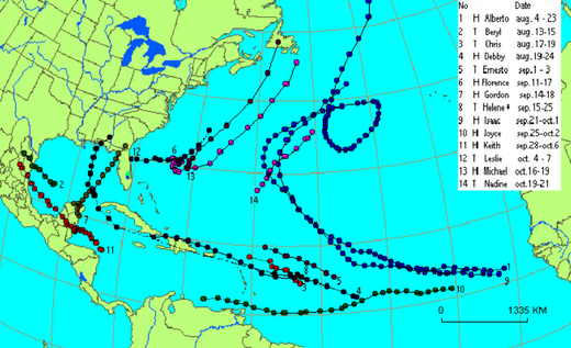 Figure 142: Trajectory of the 14 hurricanes that occurred in 2000