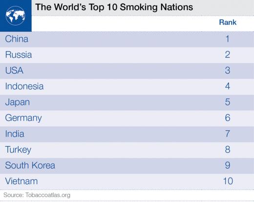 top smoking nations