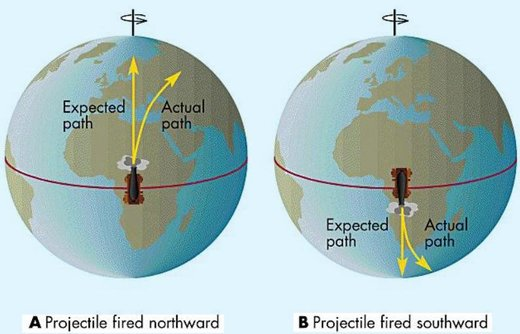 Figure 145: Representation of the Coriolis effect in the northern and the southern hemisphere