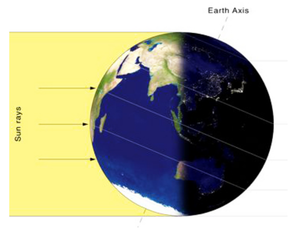 Figure 157: In winter, the northern hemisphere is tilted away from the Sun. The reduced solar 'pressure' decompresses the ionosphere.