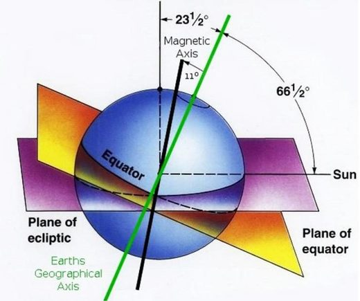 Figure 167: Magnetic poles and geographic poles relative to the ecliptic