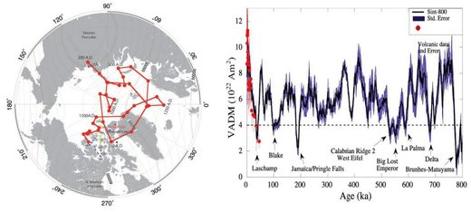 Figure 173: On the left, variation in the location of the magnetic pole (200 AD – now). On the right, variation in the intensity of the magnetic field over the last 800,000 years