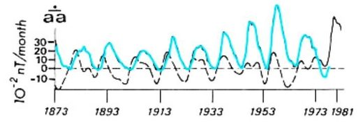 Figure 174: Earth's geomagnetic activity (dashed black curve) vs. solar activity (blue curve) over the period 1873–1981.