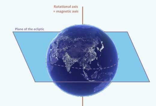 Figure 168: Aligned magnetic and geographic poles