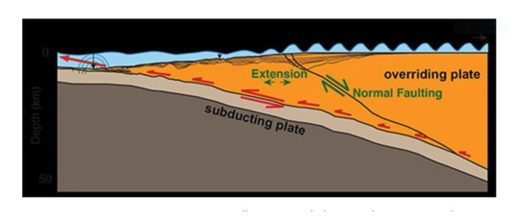 Subduction Plate
