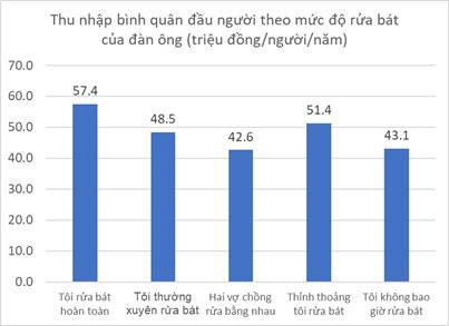 Income vs dish washing frequency for Vietnam men