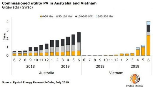 Solar power comparison Vietnam, Autralia