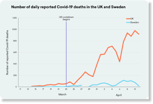 UK and Sweden Covid deaths
